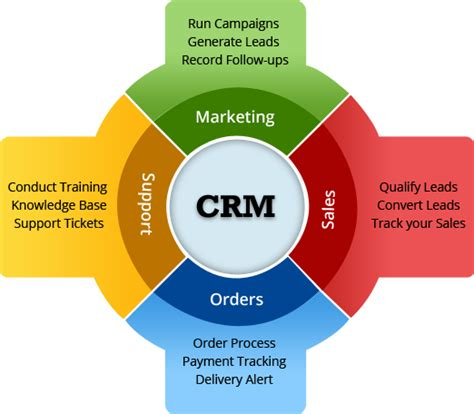 Mba In Sales And Marketing Abroad by Our Crm Technology Enables