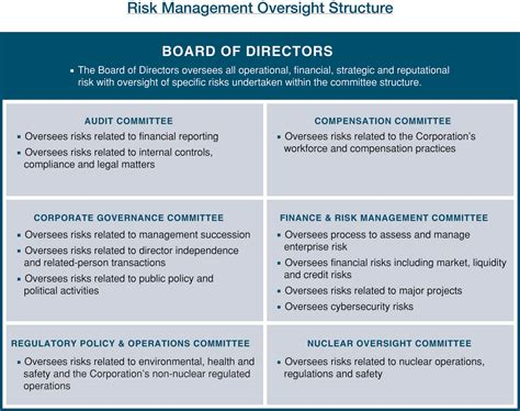 Florida State Mba Risk Management by Enterprise Risk Management Resume 6 Year Attorney At
