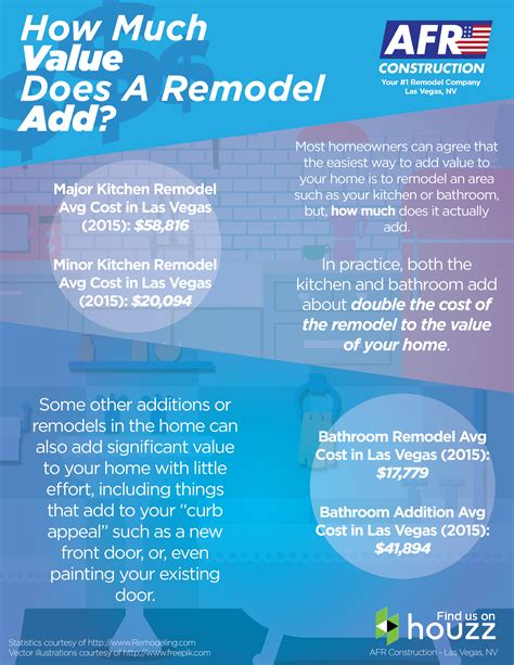 how much do renovations add to house value 28 images
