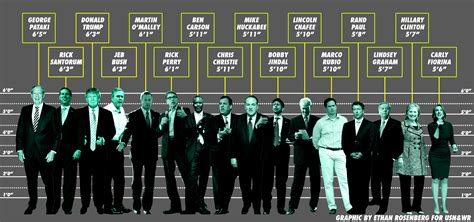 picture height how are the 2016 presidential candidates us news