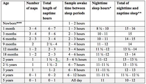 sleep pattern 2 year old toddler what s the sufficient sleep hours for a 3 year