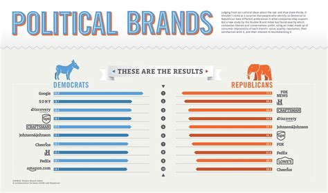 democrats color infographic statistics used for political persuasion