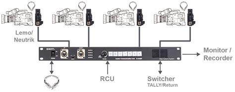 sony ccu intercom wiring harness sony ip live production