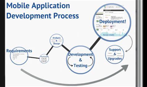 application design steps mobile application development process optimus