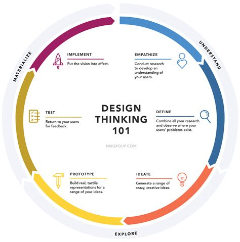 design aspects definition ethnography the first step in design thinking media