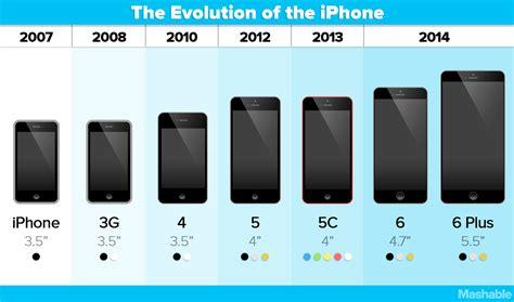 เท ยบไซส iphone 6 และ iphone 6 plus ก บ iphone ร นอ น ๆ พร อมว ด โอ iphone apptube