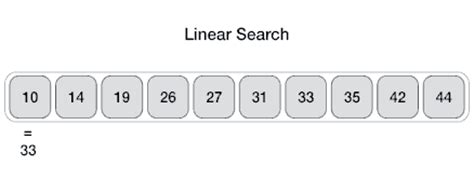 tutorialspoint binary tree data structures and algorithms linear search