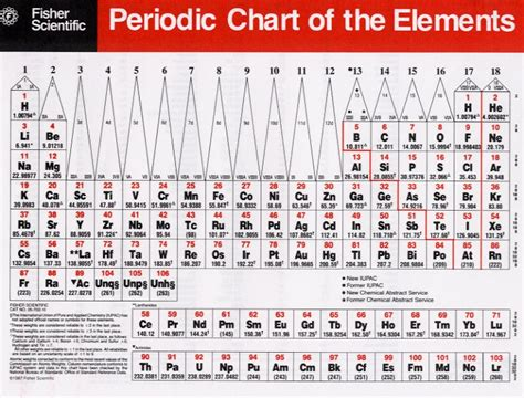 Periodic Table With Electron Configuration by Untitled Document Web Sbu Edu