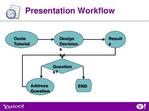 oozie workflow designer oozie workflow 28 images big data processing using