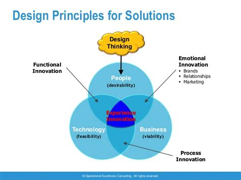 design thinking operations design thinking by operational excellence consulting