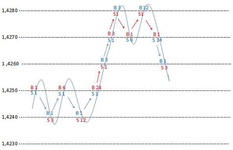 forex hedging tutorial ea modified surefire hedging strategy forex dynamic