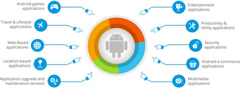 Android App Development by Android Mobile Apps Development Company In India Usa Uk