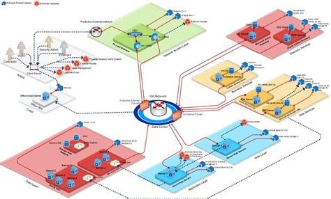 infrastructure diagram exle logical technology diagram using microsoft visio 2013