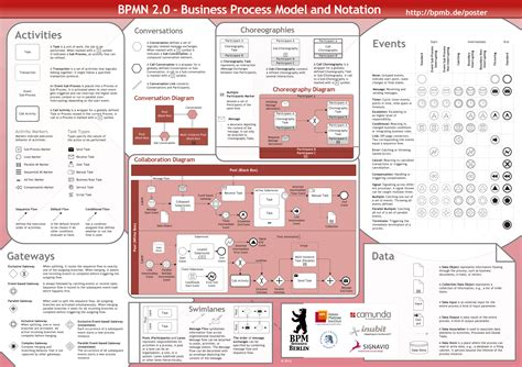 bpmn 2 0 class diagram order your free bpmn 2 0 poster signavio