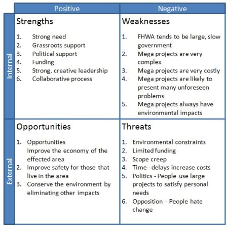 strengths to owning a second property swot template including analysis exle using a swot matrix
