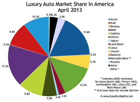 luxury car brands driverlayer search engine