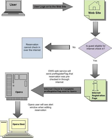At T Background Check Process Pre Check In Configuration And Process Flow