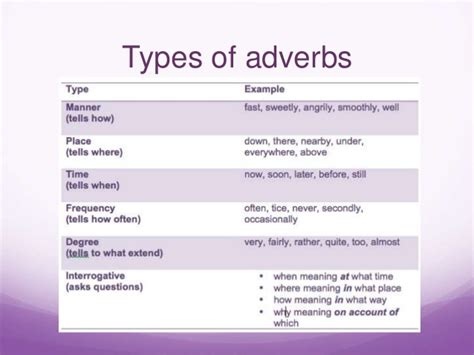 7 Types Of I by 4 Adverbs