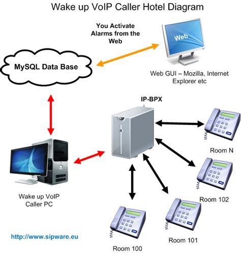 up voip caller put activate alarm for your clients