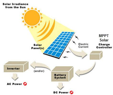 solar energy myths and facts edgefxkits
