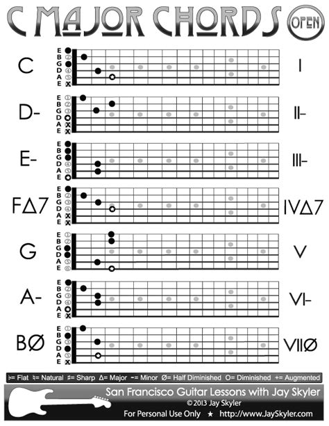 how to play boat drinks on guitar pin open position chords for 4434 on pinterest