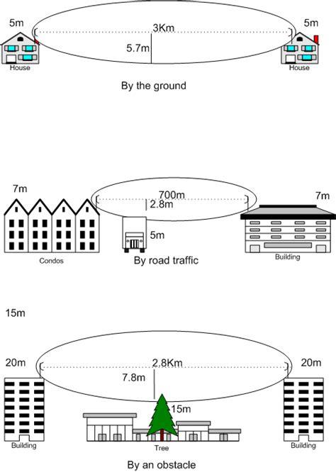 line of sight line of sight propagation