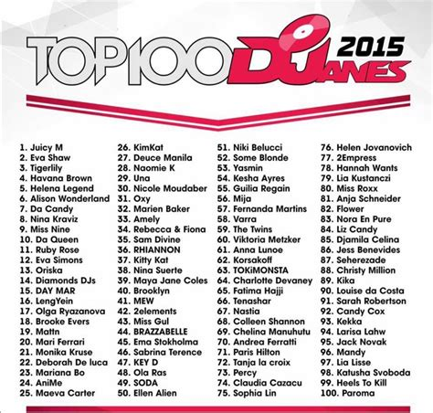 best dj list djane mag releases results for their top 100 djs