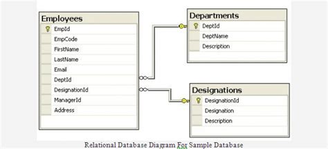 relational database diagrams an introduction to linq
