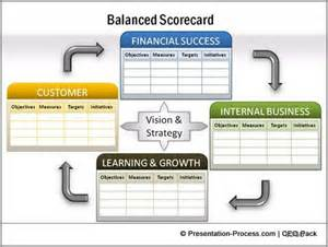 Balanced Scorecard Template Powerpoint by 750 Powerpoint Charts And Diagrams Templates For Ceos