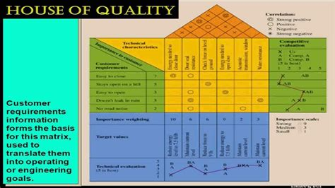 Design Engineer Qualities | house of quality design process youtube