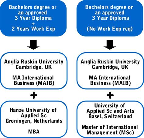 Mba International Development Dual Degree by Forensic Science Forensic Biomedical Forensic Science