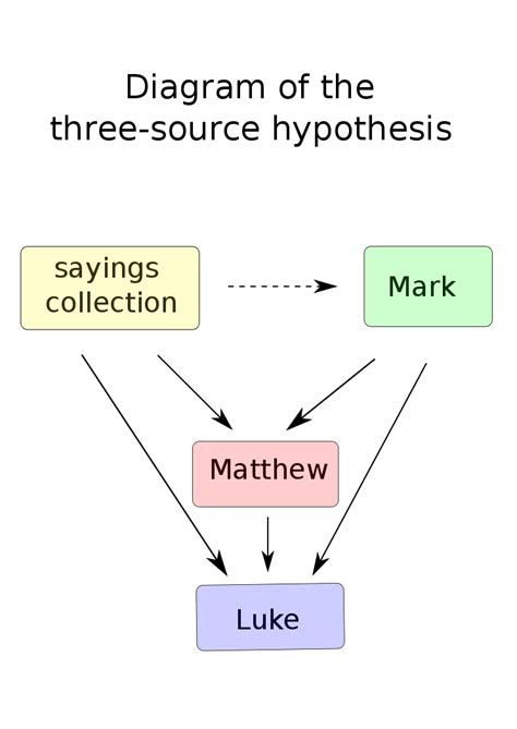 gospel parallels a synopsis of the three gospels with alternative readings from the manuscripts and noncanonical parallels classic reprint books three source hypothesis