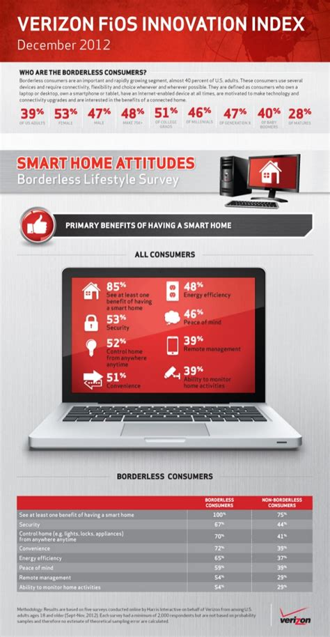 verizon borderless lifestlye survey primary benefits of