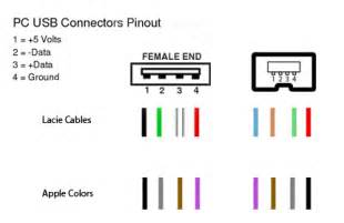 usb color code usb wiring color code