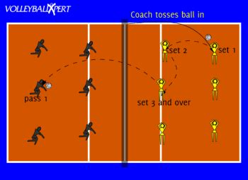 setting drills for middle school setters vs passers game by volleyballxpert com