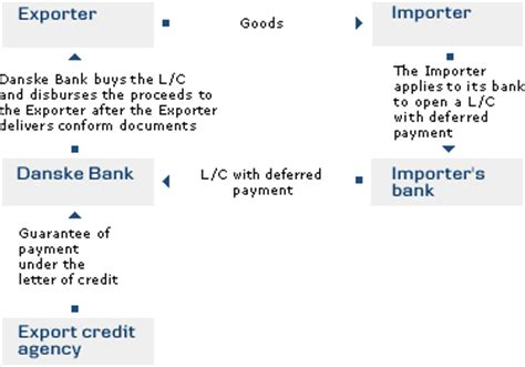 Letter Of Credit With Deferred Payment Terms L C With Deferred Payments