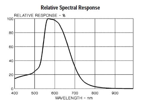 light dependent resistor spectral response 28 images buy ldr 5mm light dependent resistor