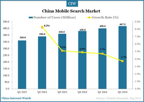 number 1 mobile market china mobile search users exceeded 467m in h1 2014 china
