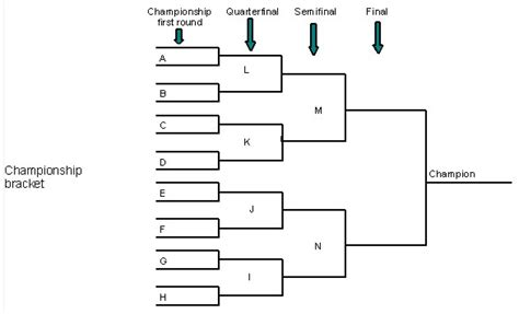winner and loser bracket template patriots march 2013