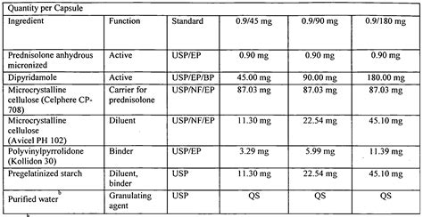 prednisone dosage for dogs aka dogs chart breeds picture