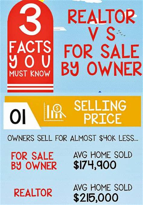 i want to be a realtor facts about the fsbo vs realtor debate that you need to massachusetts real estate news