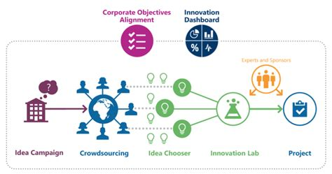 innovation by design how any organization can leverage design thinking to produce change drive new ideas and deliver meaningful solutions books study social collaboration on a global scale aegon