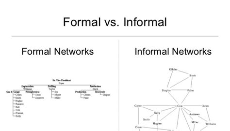 Differentiate Between Formal And Informal Credit Sources The Definition And Difference Between Formal And Informal Networks Linkedin