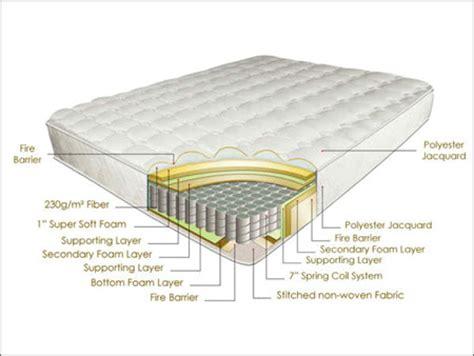 Mattress India mattress mattress exporter manufacturer