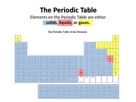 Liquids On The Periodic Table by How Many Liquids Are On The Periodic Table Wix Website