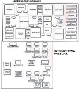 2006 Equinox Fuse Box Diagram Fixya