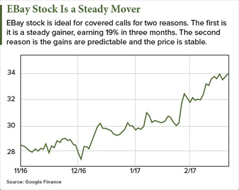 ebay stock price how ebay stock can bring you monthly income