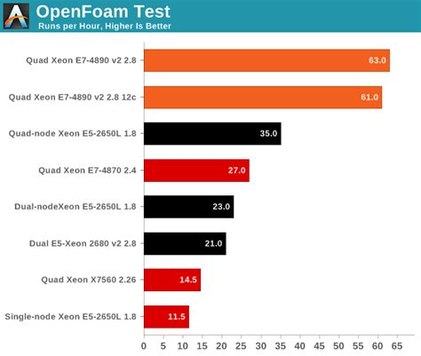 Switch Starter Xeon hpc openfoam the intel xeon e7 v2 review socket up to 60 cores 120 threads