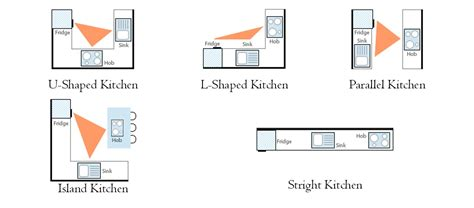 kitchen layout golden triangle think outside the triangle hgtv in kitchen design
