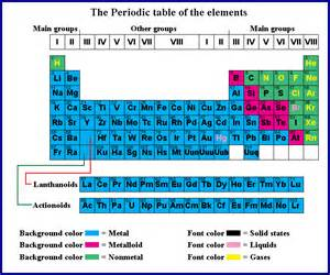 Periodic Table With Protons Neutrons And Electrons Study Study Physics